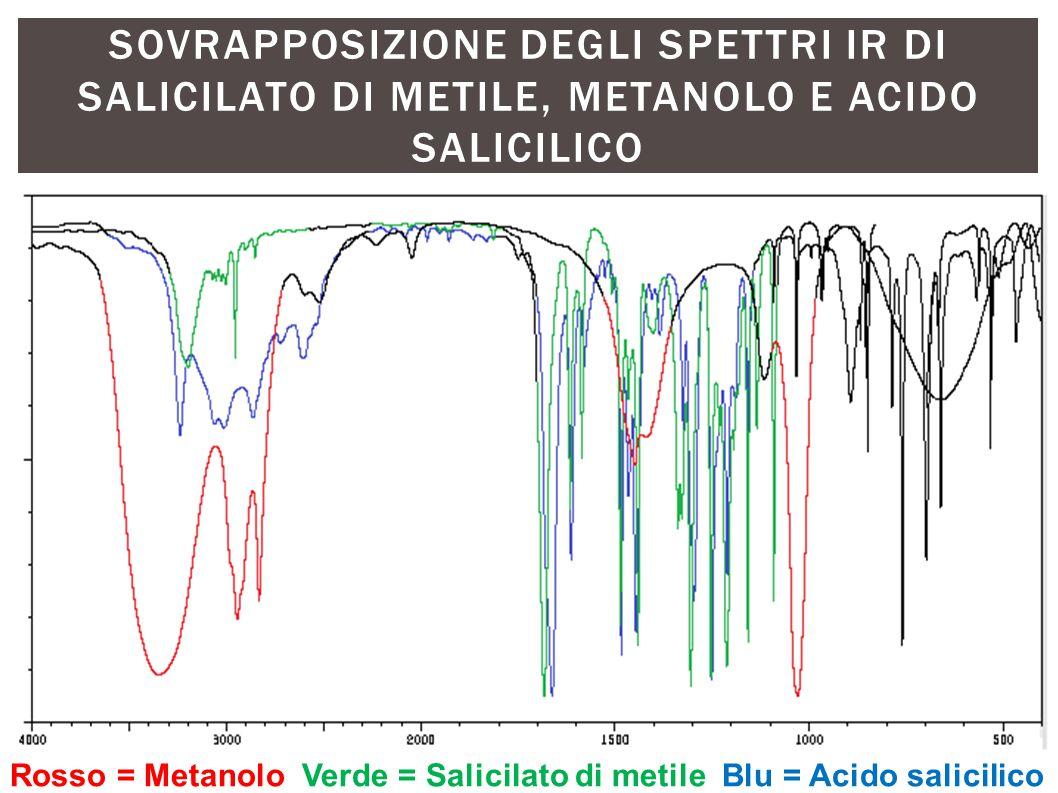 SOVRAPPOSIZIONE DEGLI SPETTRI IR DI SALICILATO DI METILE, METANOLO E ACIDO SALICILICO Rosso = Metanolo Verde = Salicilato di metile Blu = Acido salici