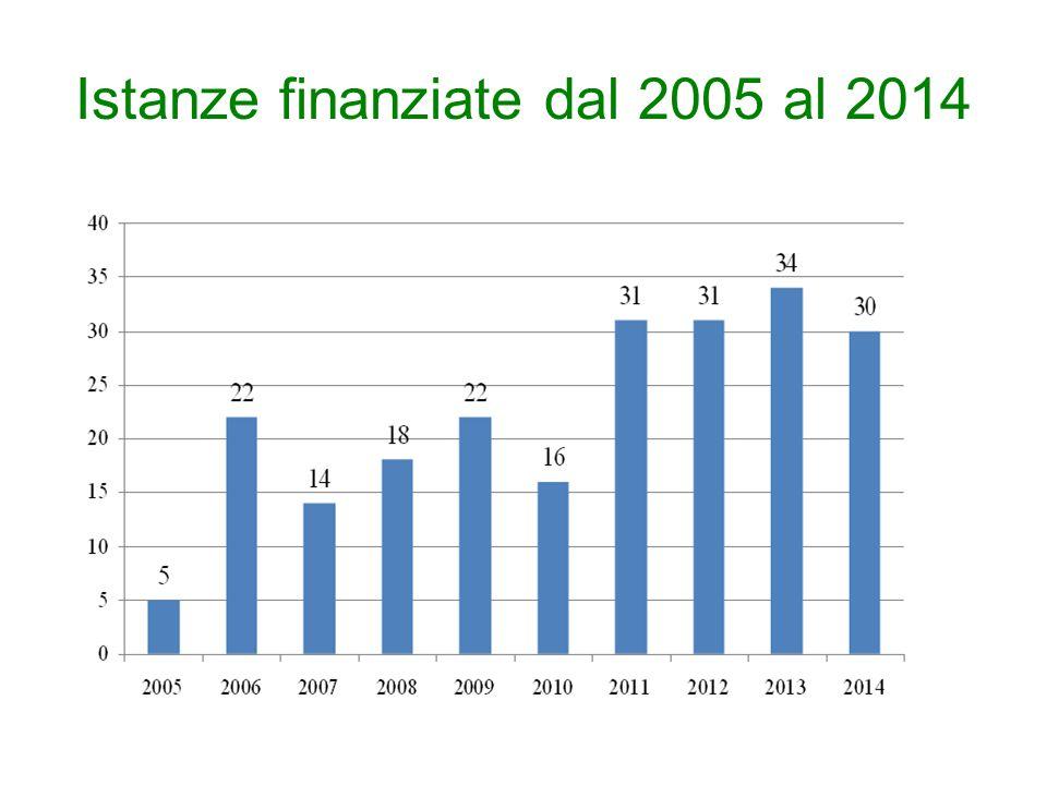 Istanze finanziate dal 2005 al 2014