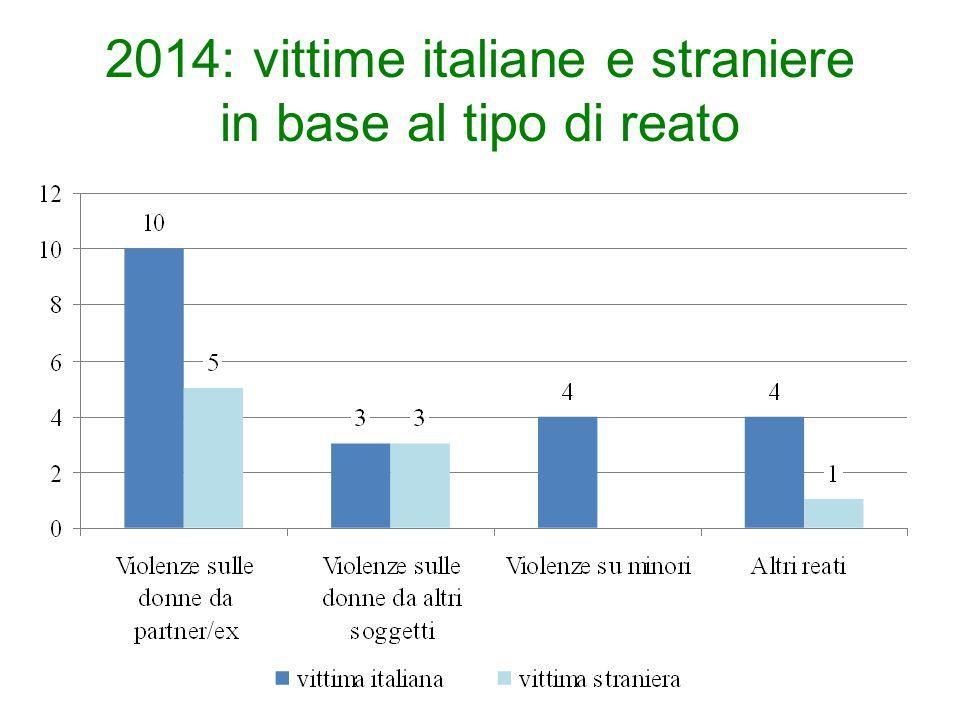 2014: vittime italiane e straniere in base al tipo di reato