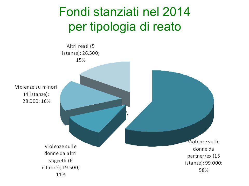 Fondi stanziati nel 2014 per tipologia di reato
