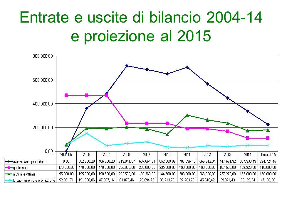Confronto entrate-uscite 2013-14 e stima fino al 2017