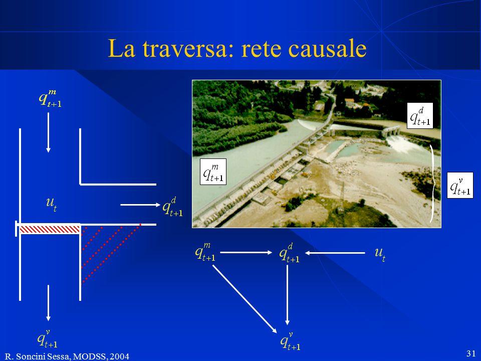R. Soncini Sessa, MODSS, 2004 31 La traversa: rete causale