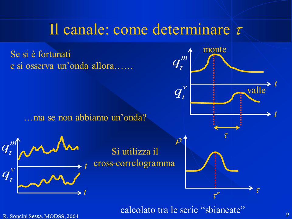 R. Soncini Sessa, MODSS, 2004 9 Il canale: come determinare  Se si è fortunati e si osserva un'onda allora…… …ma se non abbiamo un'onda? Si utilizza