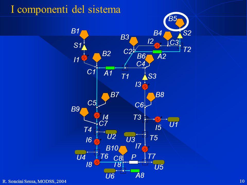 R. Soncini Sessa, MODSS, 2004 10 I componenti del sistema B1 B2 B7 B9 B10 B3 B6 B4B5 B8 S1 S3 S2 I5 I1 I4 I6 I8 I2 I3 I7 U2 U4 U6 U1 U3 U5 A1 A2 A8 P