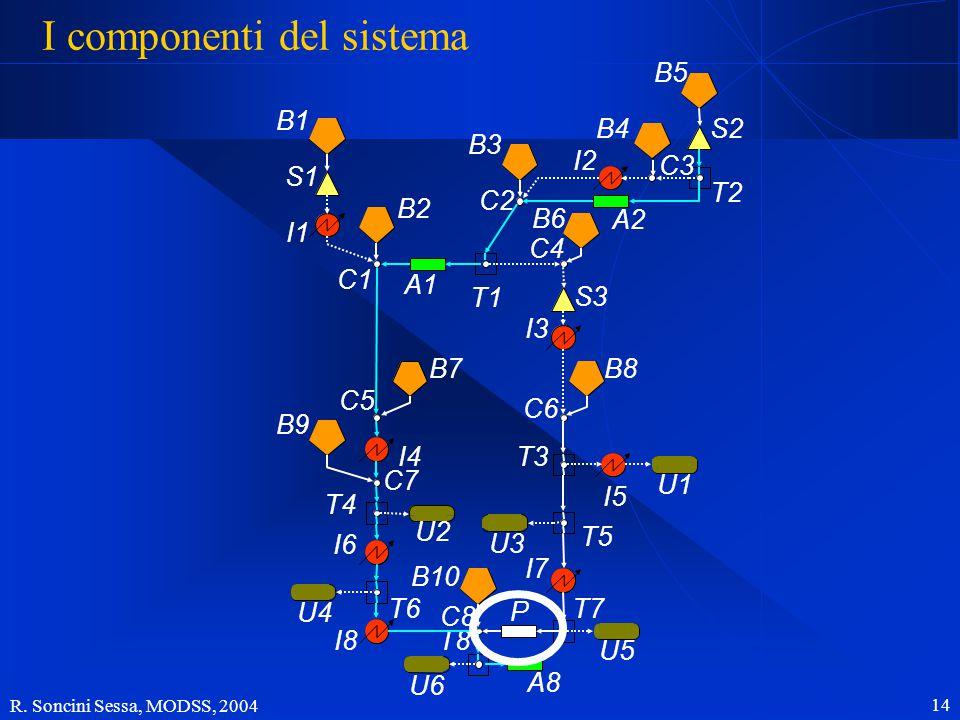R. Soncini Sessa, MODSS, 2004 14 I componenti del sistema B1 B2 B7 B9 B10 B3 B6 B4B5 B8 S1 S3 S2 I5 I1 I4 I6 I8 I2 I3 I7 U2 U4 U6 U1 U3 U5 A1 A2 A8 P