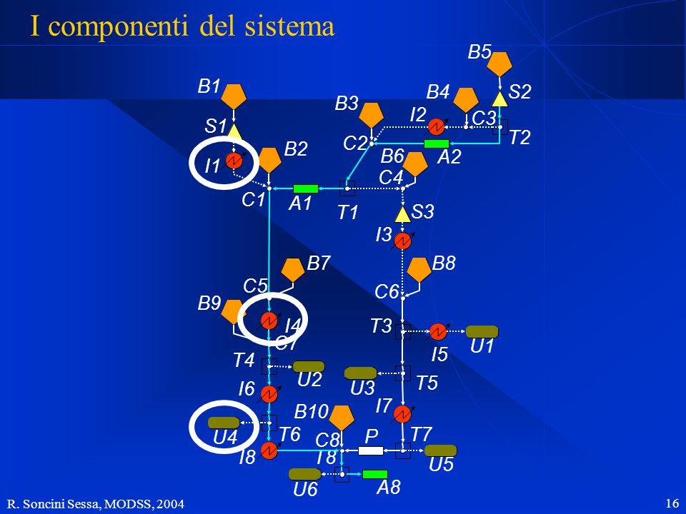 R. Soncini Sessa, MODSS, 2004 16 I componenti del sistema B1 B2 B7 B9 B10 B3 B6 B4B5 B8 S1 S3 S2 I5 I1 I4 I6 I8 I2 I3 I7 U2 U4 U6 U1 U3 U5 A1 A2 A8 P