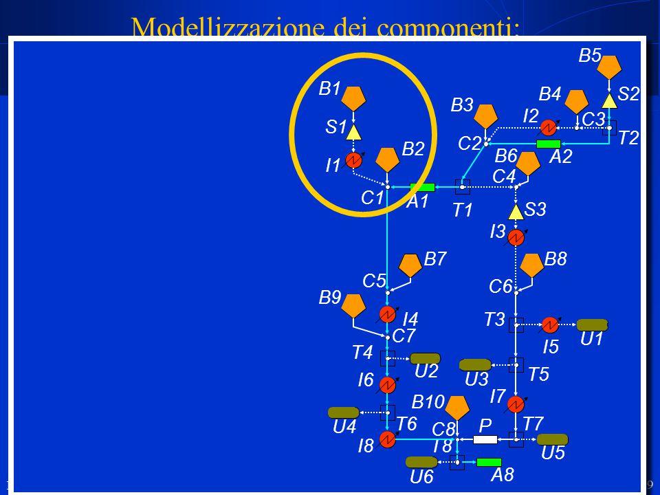 R. Soncini Sessa, MODSS, 2004 19 Modellizzazione dei componenti: i disturbi  non tutti i disturbi che compaiono nei modelli dei componenti sono distu