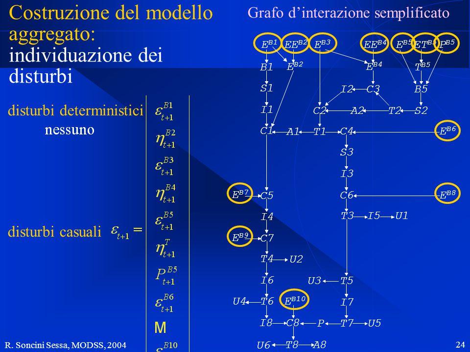 R. Soncini Sessa, MODSS, 2004 24 Costruzione del modello aggregato: individuazione dei disturbi E B1 B1 S1 I1 C1 E B2 EE B2 A1T1 A2C2 E B3 I2C3 E B4 E