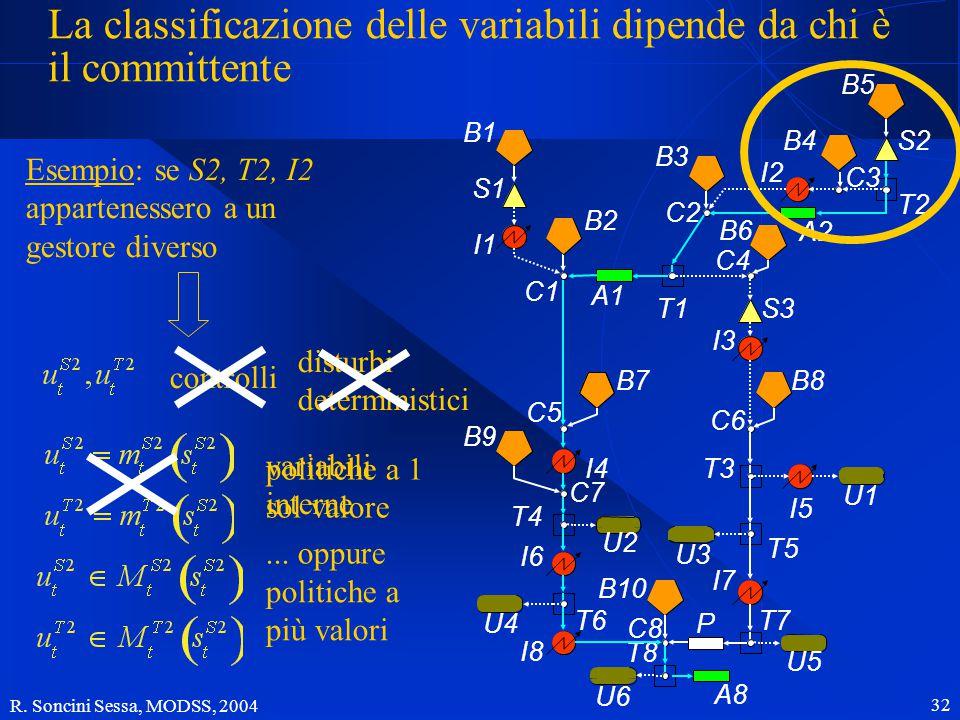 R. Soncini Sessa, MODSS, 2004 32 La classificazione delle variabili dipende da chi è il committente Esempio: se S2, T2, I2 appartenessero a un gestore