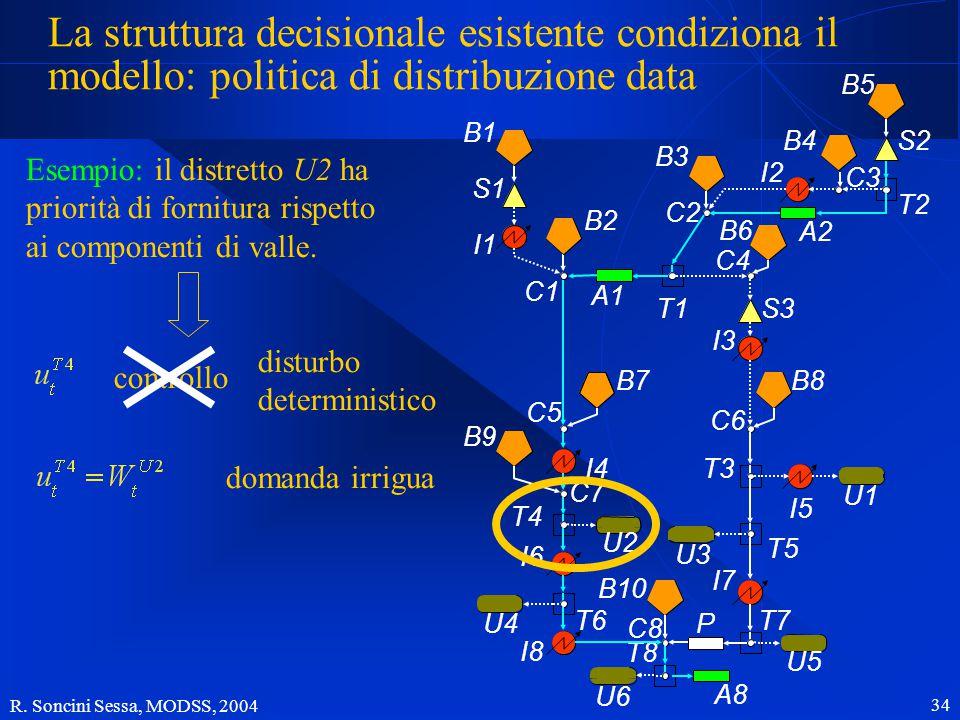 R. Soncini Sessa, MODSS, 2004 34 La struttura decisionale esistente condiziona il modello: politica di distribuzione data Esempio: il distretto U2 ha
