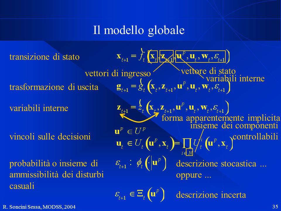 R. Soncini Sessa, MODSS, 2004 35 Il modello globale transizione di stato vettore di stato variabili interne vettori di ingresso trasformazione di usci