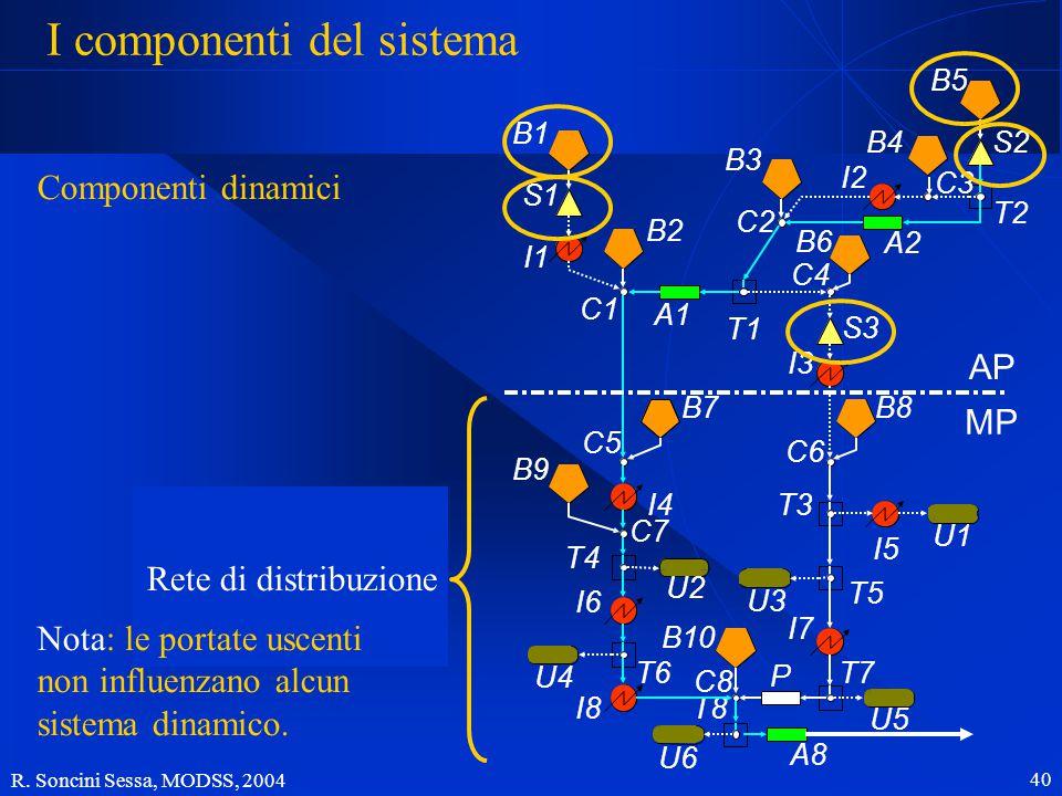 R. Soncini Sessa, MODSS, 2004 40 I componenti del sistema B1 B2 B7 B9 B10 B3 B6 B4B5 B8 S1 S3 S2 I5 I1 I4 I6 I8 I2 I3 I7 U2 U4 U6 U1 U3 U5 A1 A2 A8 P