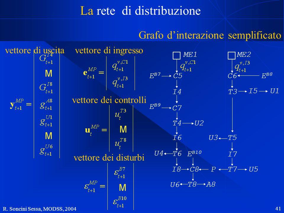 R. Soncini Sessa, MODSS, 2004 41 La rete di distribuzione Grafo d'interazione semplificato vettore di uscitavettore di ingresso C5 I4 C7 T4 I6 T6 I8 E
