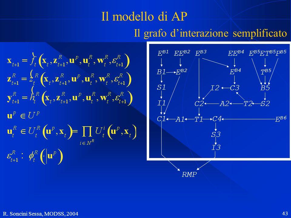 R. Soncini Sessa, MODSS, 2004 43 Il modello di AP Il grafo d'interazione semplificato E B1 B1 S1 I1 C1 E B2 EE B2 A1T1 A2C2 E B3 I2C3 E B4 EE B4 T2S2
