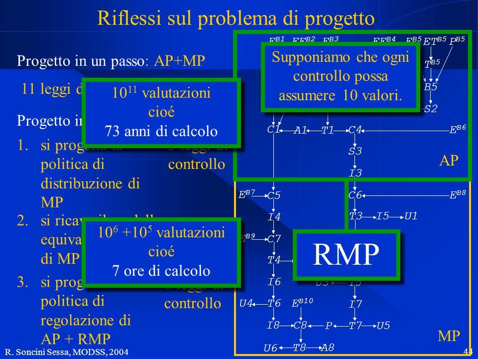 R. Soncini Sessa, MODSS, 2004 44 Riflessi sul problema di progetto Progetto in un passo: AP+MP 11 leggi di controllo Progetto in più passi: 3.si proge