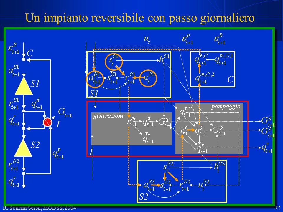 R. Soncini Sessa, MODSS, 2004 47 Un impianto reversibile con passo giornaliero I S1 I corpo idrico recettore