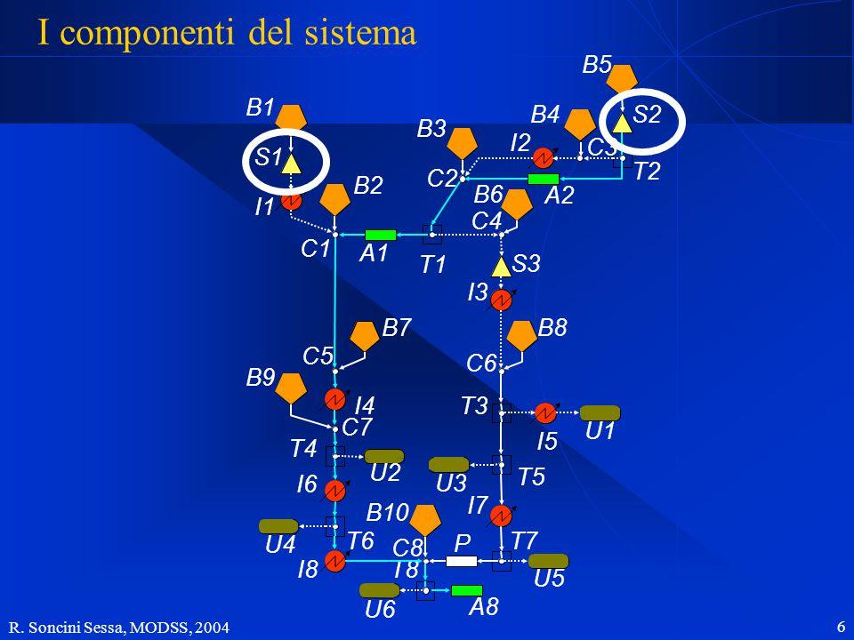 R. Soncini Sessa, MODSS, 2004 6 I componenti del sistema B1 B2 B7 B9 B10 B3 B6 B4B5 B8 S1 S3 S2 I5 I1 I4 I6 I8 I2 I3 I7 U2 U4 U6 U1 U3 U5 A1 A2 A8 P T