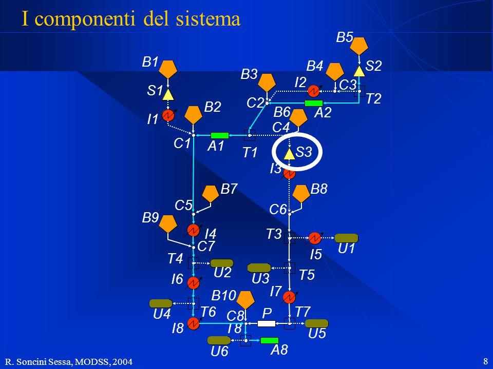 R. Soncini Sessa, MODSS, 2004 8 I componenti del sistema B1 B2 B7 B9 B10 B3 B6 B4B5 B8 S1 S3 S2 I5 I1 I4 I6 I8 I2 I3 I7 U2 U4 U6 U1 U3 U5 A1 A2 A8 P T
