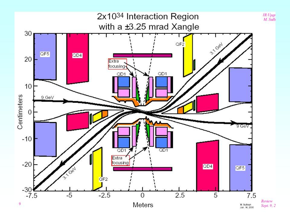 Argomenti di collaborazione Per il progetto di upgrade di PEP-II, di piu' urgente realizzazione, e' gia' iniziata la collaborazione tra i LNF e SLAC per il progetto di una modifica all'attuale zona di interazione, al fine di far incrociare i due fasci con un piccolo angolo orizzontale e contemporaneamente di aumentare il focheggiamento nel piano verticale, con l'introduzione di un nuovo quadrupolo a magneti permanenti (pm), in modo da poter abbassare il  y * fino a 5 mm.