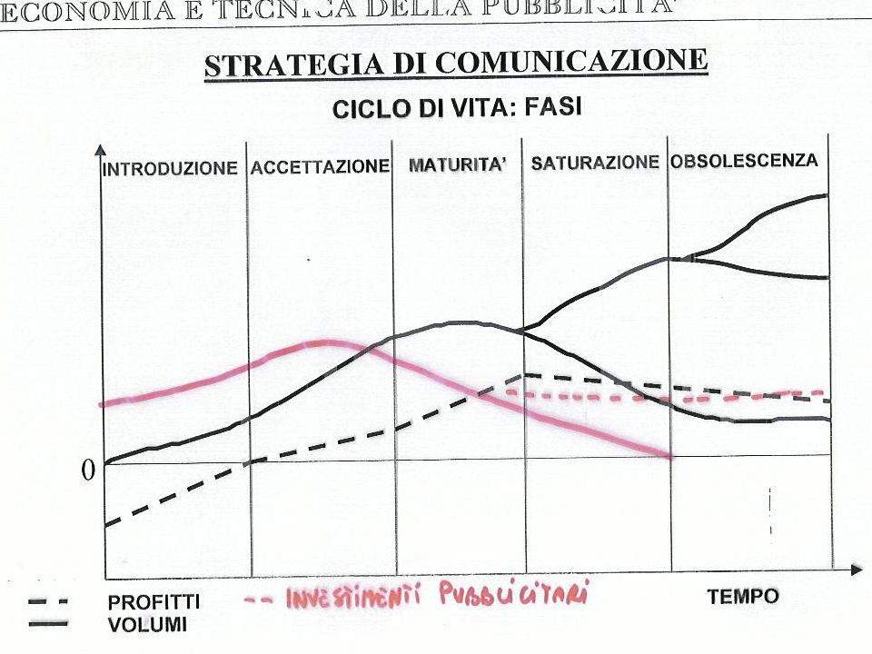 GLOBAL COMMUNICATION Prof. Paolo Ricotti - Milano, 24 Novembre 2011 - Università degli Studi di Milano - Bicocca