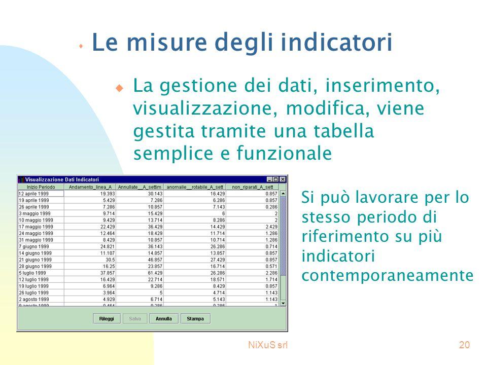 NiXuS srl20 s Le misure degli indicatori u La gestione dei dati, inserimento, visualizzazione, modifica, viene gestita tramite una tabella semplice e funzionale Si può lavorare per lo stesso periodo di riferimento su più indicatori contemporaneamente