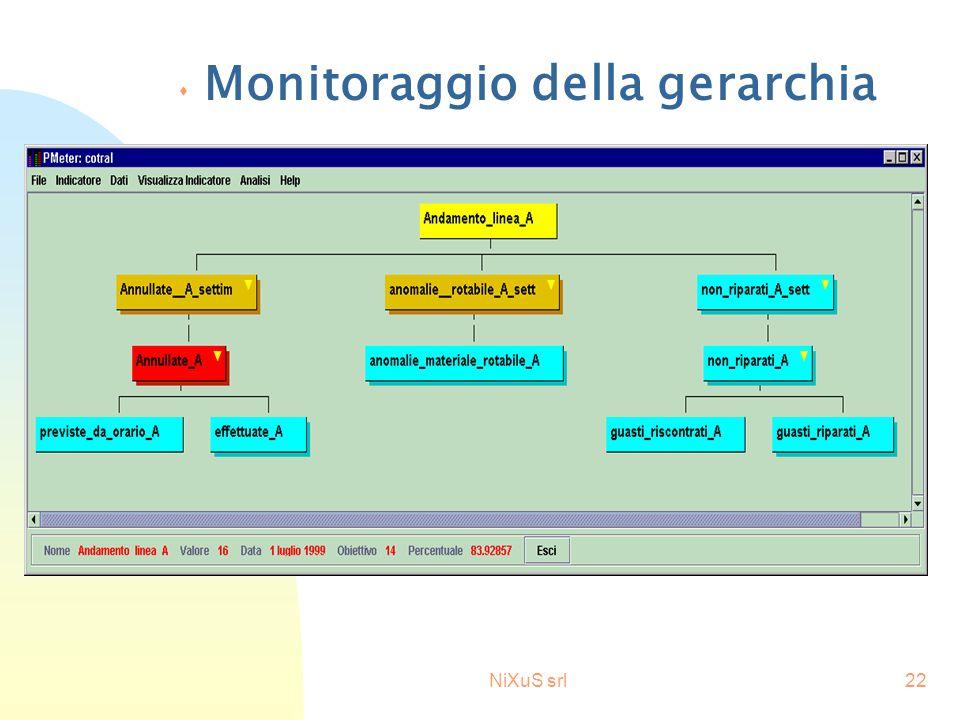 NiXuS srl22 s Monitoraggio della gerarchia