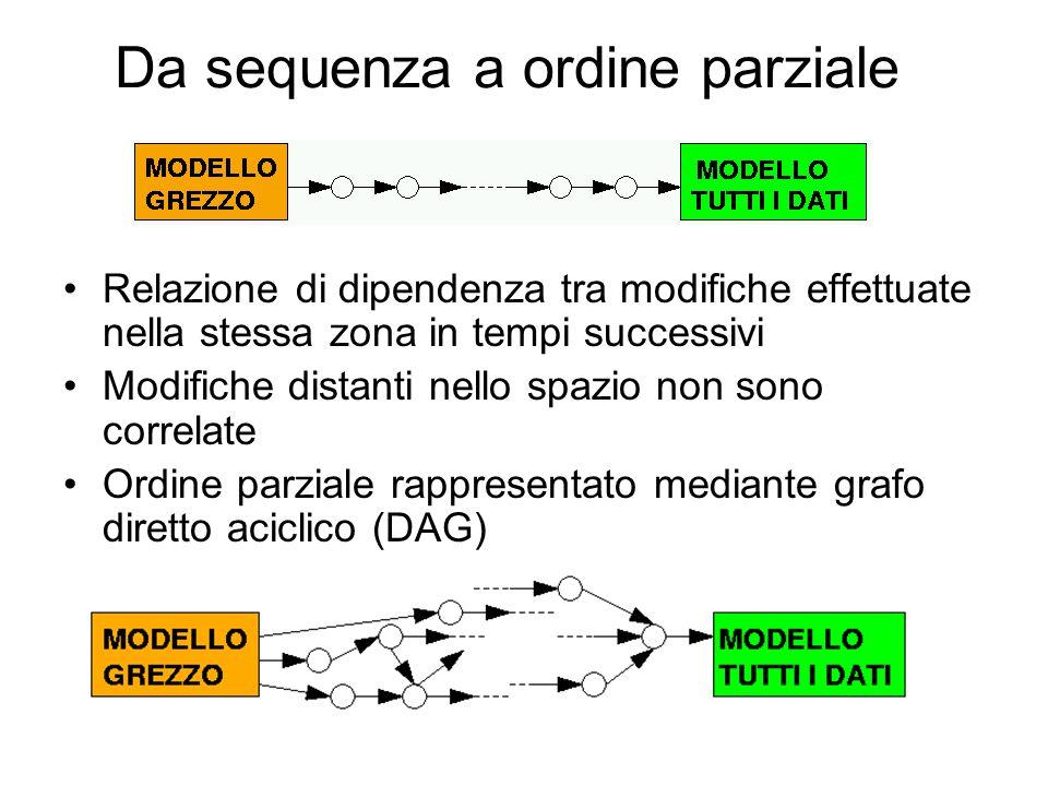 Griglie a risoluzione variabile Eseguire un insieme di modifiche che rispetta l'ordine parziale Concentrare le modifiche in certe zone Estrarre griglie a risoluzione variabile secondo requisiti dettati dall'utente