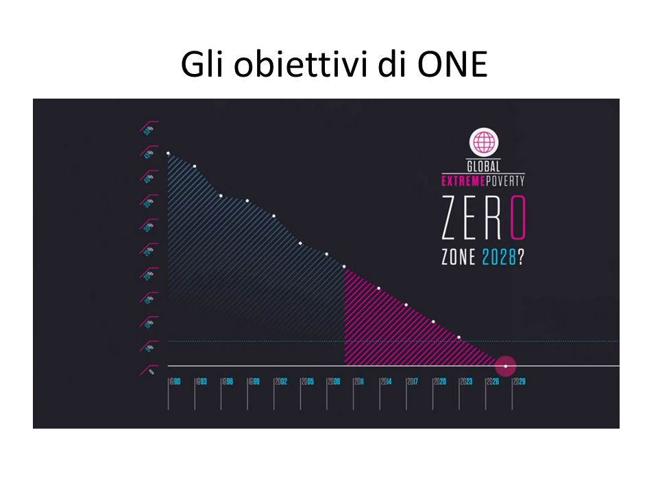 Gli obiettivi di ONE