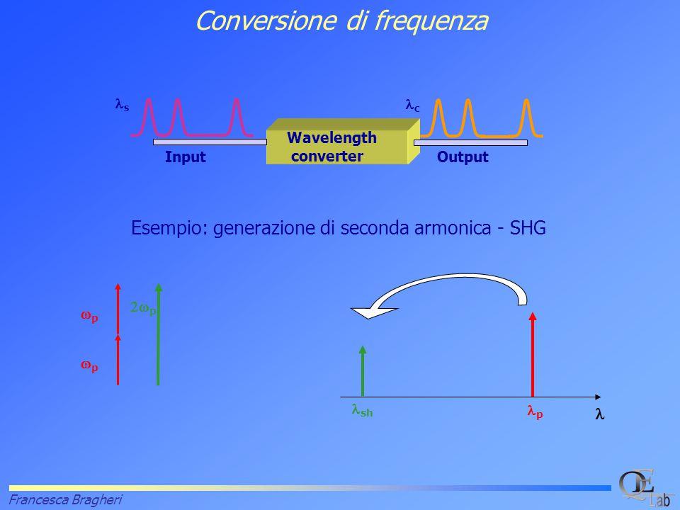 Francesca Bragheri Conversione di frequenza InputOutput Wavelength converter  p  sh s c  p pp pp Esempio: generazione di seconda armonica - SHG