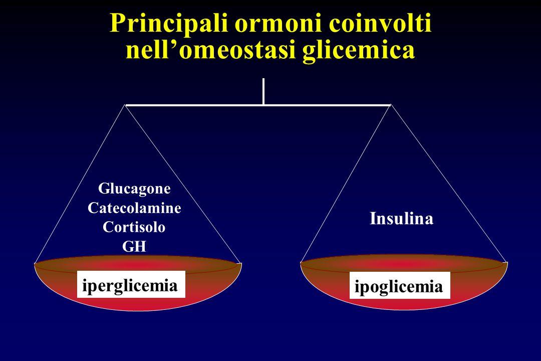 Principali ormoni coinvolti nell'omeostasi glicemica Insulina Glucagone Catecolamine Cortisolo GH iperglicemia ipoglicemia