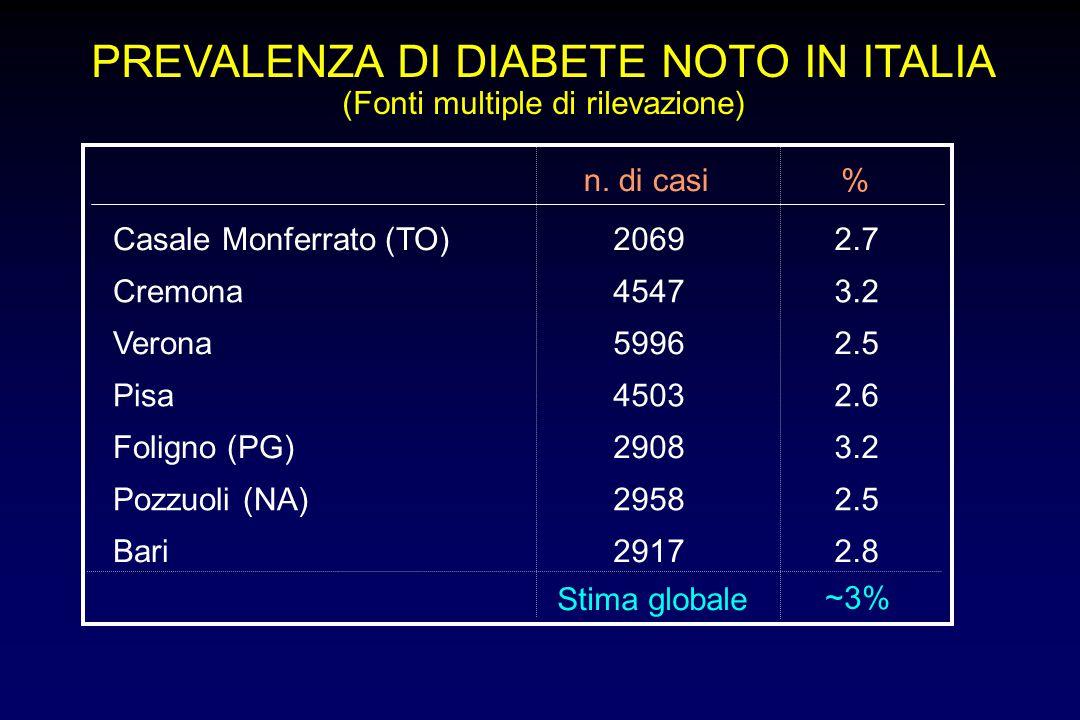 PREVALENZA DI DIABETE NOTO IN ITALIA (Fonti multiple di rilevazione) Casale Monferrato (TO)20692.7 Cremona45473.2 Verona59962.5 Pisa45032.6 Foligno (P