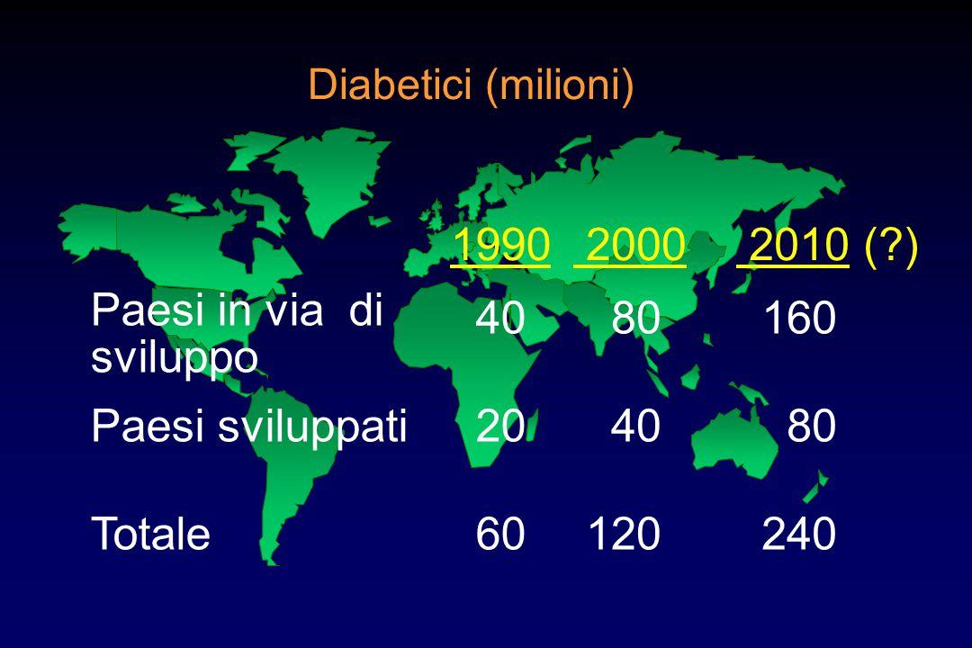 Diabetici (milioni) 1990 2000 40 80 20 40 60 120 2010 (?) 160 80 240 Paesi in via di sviluppo Paesi sviluppati Totale