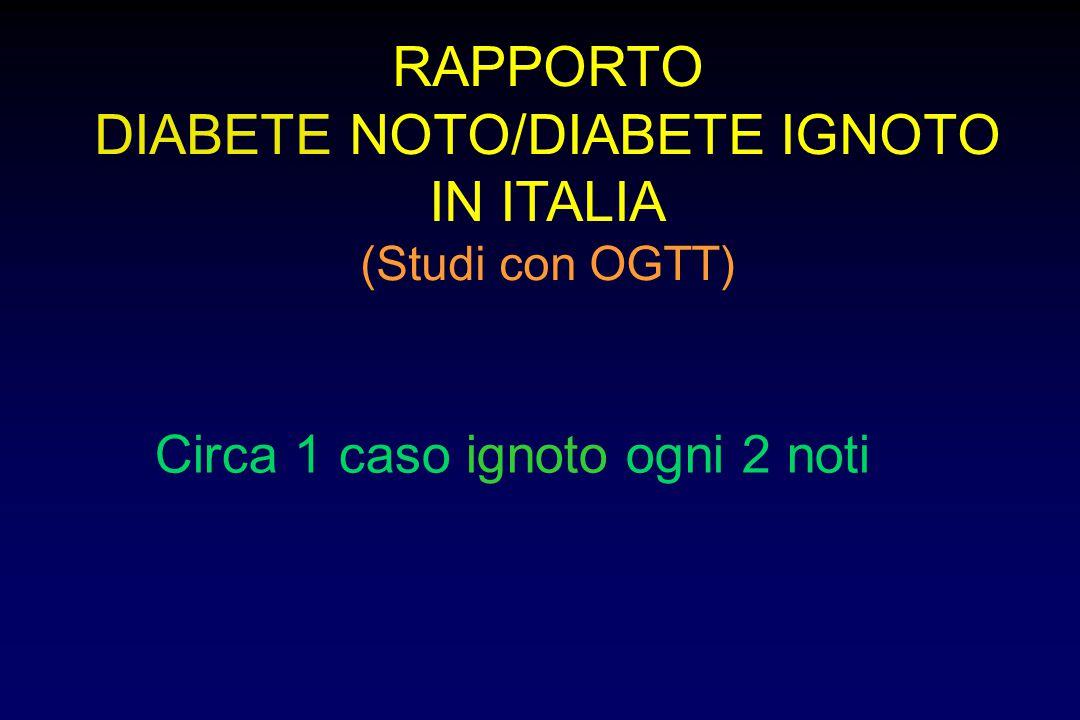 RAPPORTO DIABETE NOTO/DIABETE IGNOTO IN ITALIA (Studi con OGTT) Circa 1 caso ignoto ogni 2 noti