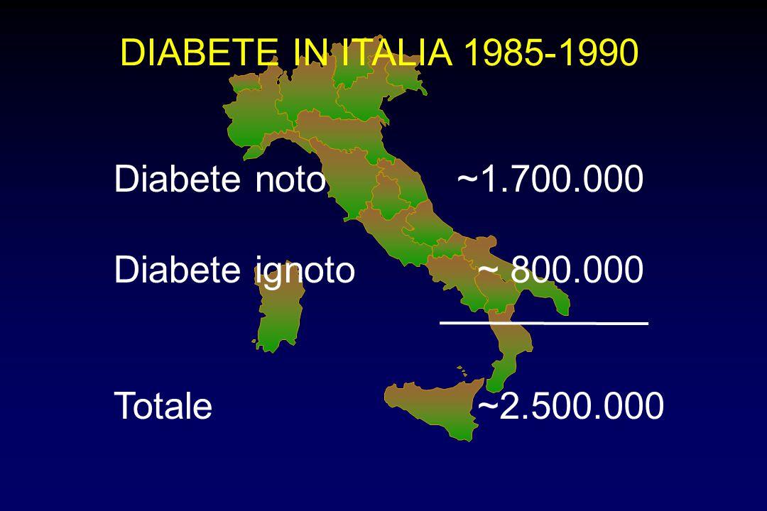 Diabete noto ~1.700.000 Diabete ignoto ~ 800.000 Totale ~2.500.000 DIABETE IN ITALIA 1985-1990