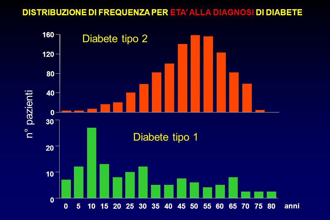 DISTRIBUZIONE DI FREQUENZA PER ETA' ALLA DIAGNOSI DI DIABETE Diabete tipo 1 n° pazienti 0 40 80 120 160 Diabete tipo 2 0510152025303540455055606570758