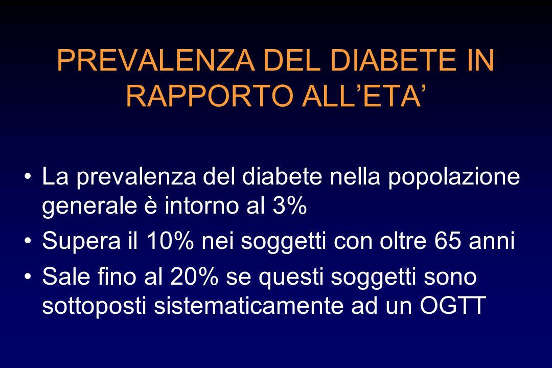 PREVALENZA DEL DIABETE IN RAPPORTO ALL'ETA' La prevalenza del diabete nella popolazione generale è intorno al 3% Supera il 10% nei soggetti con oltre