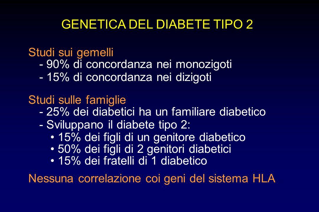 GENETICA DEL DIABETE TIPO 2 Studi sui gemelli - 90% di concordanza nei monozigoti - 15% di concordanza nei dizigoti Studi sulle famiglie - 25% dei dia