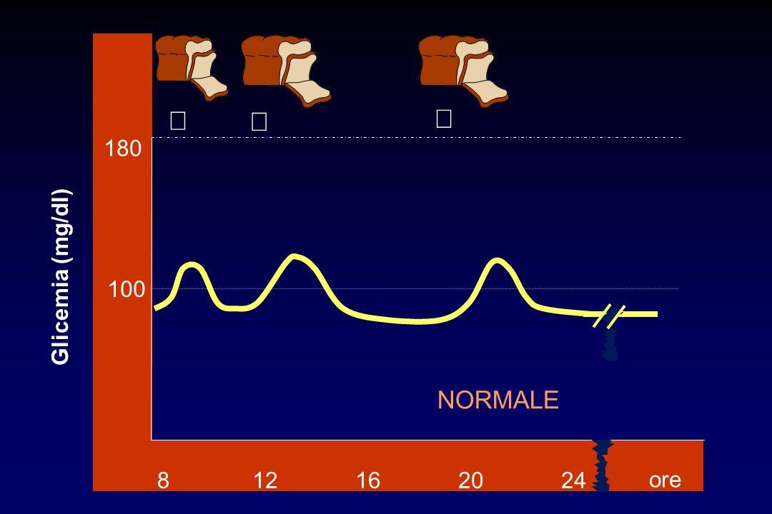    NORMALE 812162024 180 100 ore  Glicemia (mg/dl)