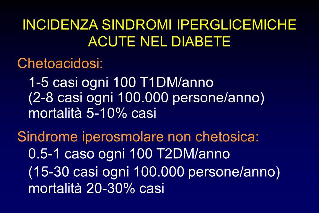 Chetoacidosi: 1-5 casi ogni 100 T1DM/anno (2-8 casi ogni 100.000 persone/anno) mortalità 5-10% casi Sindrome iperosmolare non chetosica: 0.5-1 caso og