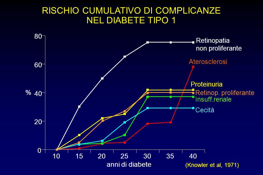 RISCHIO CUMULATIVO DI COMPLICANZE NEL DIABETE TIPO 1 Retinopatia non proliferante Aterosclerosi (Knowler et al, 1971) Proteinuria Insuff.renale Cecità