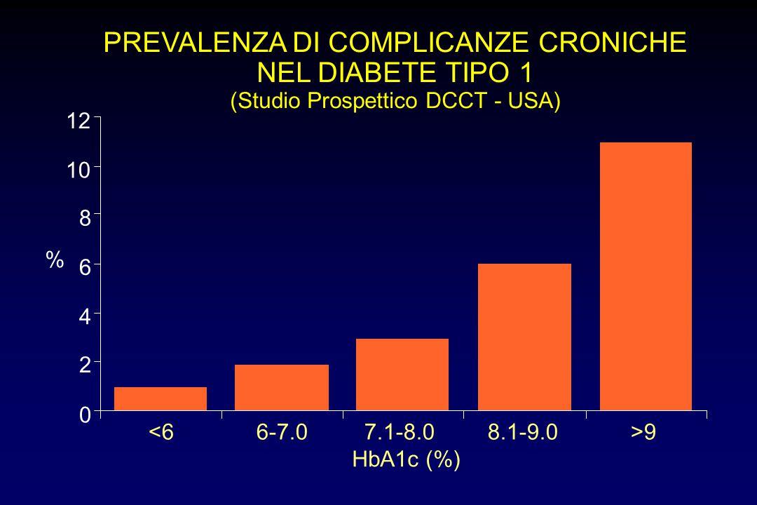 PREVALENZA DI COMPLICANZE CRONICHE NEL DIABETE TIPO 1 (Studio Prospettico DCCT - USA) HbA1c (%) <66-7.07.1-8.08.1-9.0>9 0 2 4 6 8 10 12 %