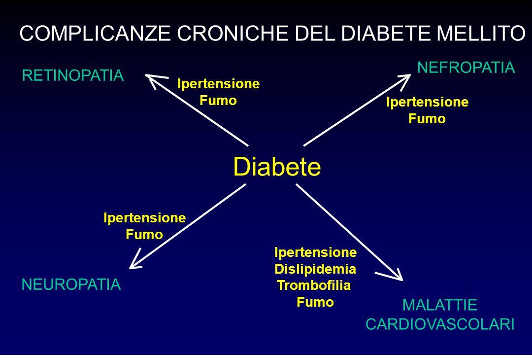 Diabete RETINOPATIA NEFROPATIA MALATTIE CARDIOVASCOLARI NEUROPATIA COMPLICANZE CRONICHE DEL DIABETE MELLITO Ipertensione Fumo Ipertensione Dislipidemi