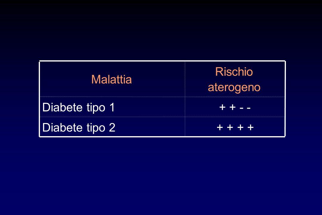 Malattia Rischio aterogeno Diabete tipo 1+ + - - Diabete tipo 2+ +