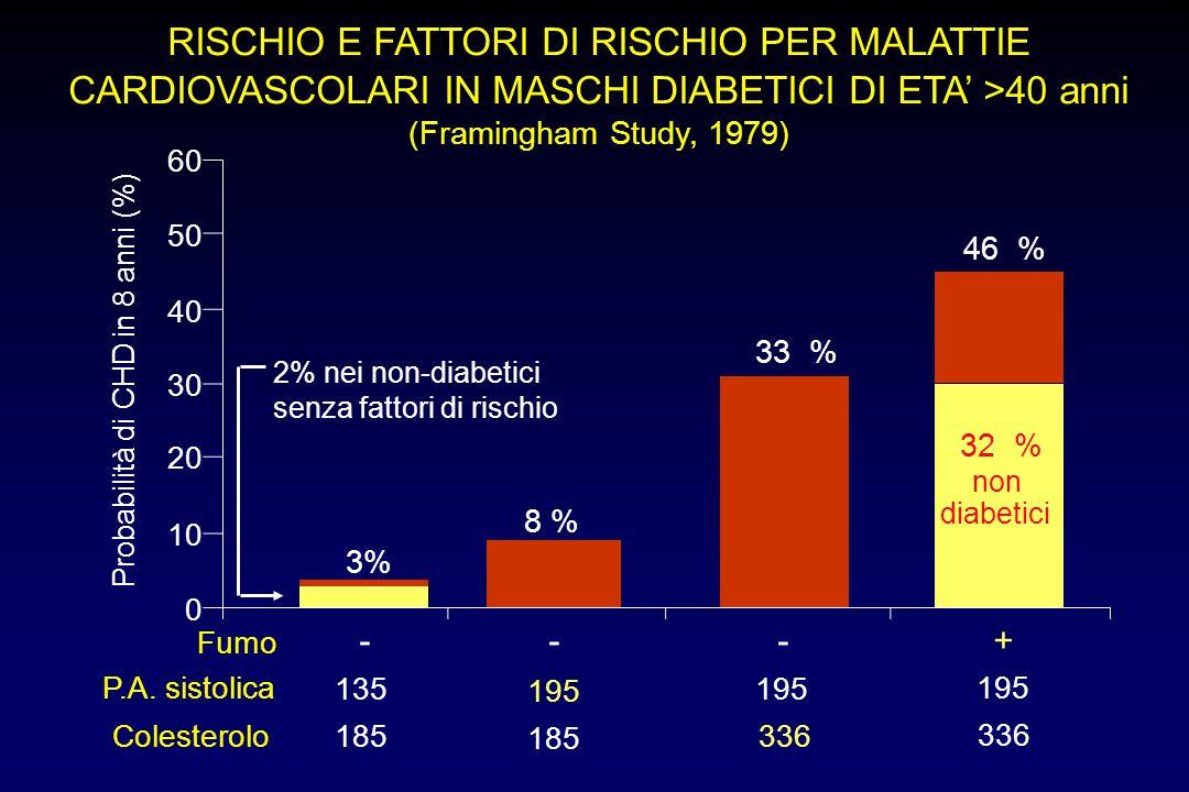 RISCHIO E FATTORI DI RISCHIO PER MALATTIE CARDIOVASCOLARI IN MASCHI DIABETICI DI ETA' >40 anni (Framingham Study, 1979) - Probabilità di CHD in 8 anni