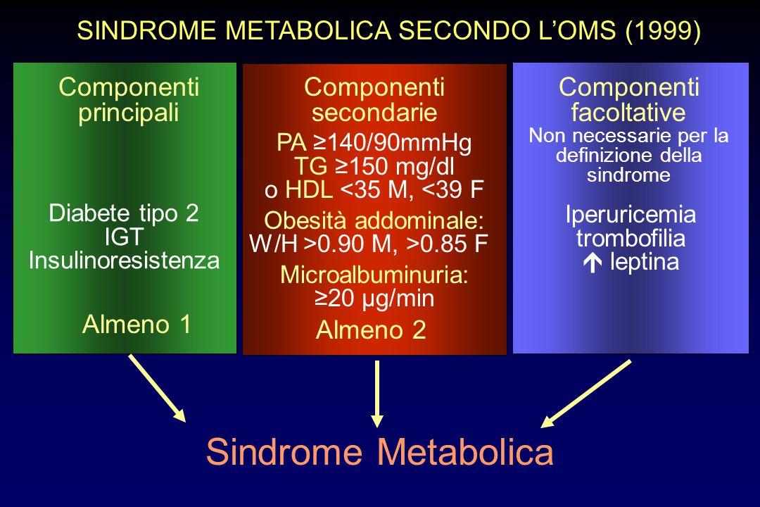 SINDROME METABOLICA SECONDO L'OMS (1999) Componenti principali Componenti secondarie Componenti facoltative Non necessarie per la definizione della si