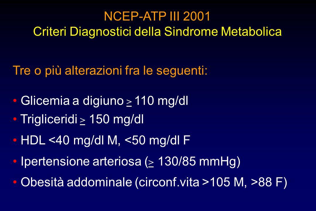 NCEP-ATP III 2001 Criteri Diagnostici della Sindrome Metabolica Tre o più alterazioni fra le seguenti: Glicemia a digiuno > 110 mg/dl Trigliceridi > 1