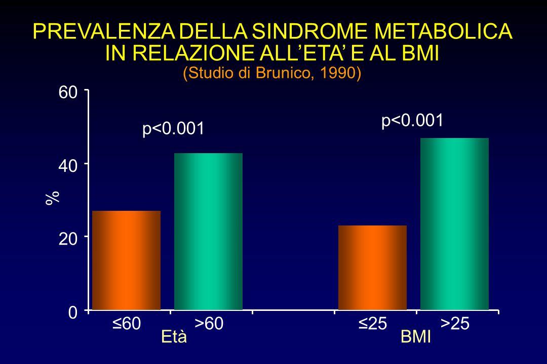 PREVALENZA DELLA SINDROME METABOLICA IN RELAZIONE ALL'ETA' E AL BMI (Studio di Brunico, 1990) ≤60>60≤25>25 0 20 40 60 % EtàBMI p<0.001