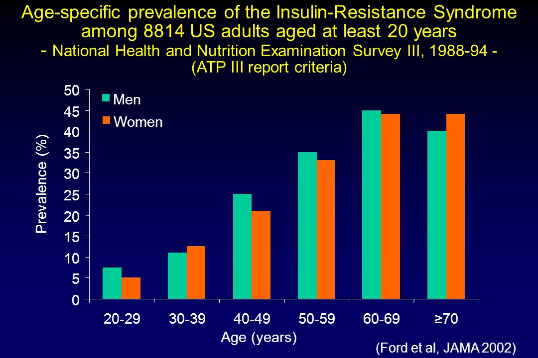 Men Women Age-specific prevalence of the Insulin-Resistance Syndrome among 8814 US adults aged at least 20 years - National Health and Nutrition Exami