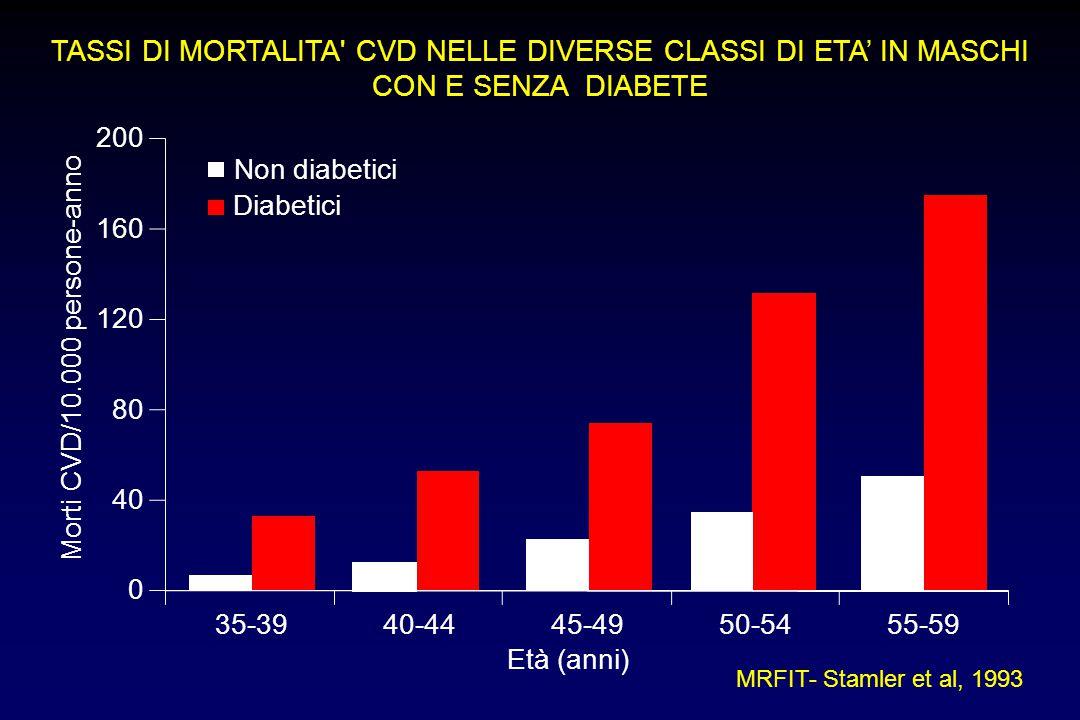 TASSI DI MORTALITA' CVD NELLE DIVERSE CLASSI DI ETA' IN MASCHI CON E SENZA DIABETE MRFIT- Stamler et al, 1993 Non diabetici Diabetici Morti CVD/10.000