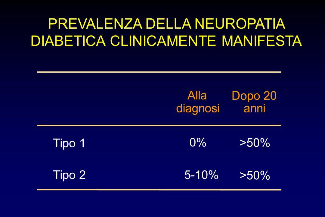 Tipo 1 0% >50% Tipo 25-10% >50% Alla diagnosi Dopo 20 anni PREVALENZA DELLA NEUROPATIA DIABETICA CLINICAMENTE MANIFESTA